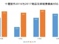 2017年十堰市商品房销售190万方 约2万套