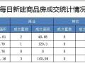 5月15日成交住宅49套 成交面积4940.742平米