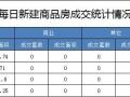 5月20日成交住宅26套 成交面积3256.25平米