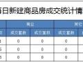 5月19日成交住宅41套 成交面积4893.26平米