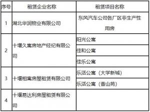 通報!截止5月末十堰城區商品住房庫存僅3935套 哪些樓盤在售?