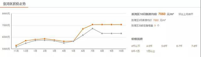 10月张湾房价走势图